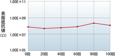 カーボレスMIMOSA(ミモザ)洗浄回数による表面抵抗値の変化