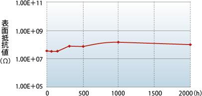 カーボレスMIMOSA(ミモザ)表面抵抗値の変化(温室)